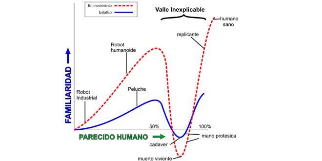 valle inquietante explicacion