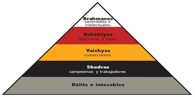 Pirámide social de la India, Sistema de castas