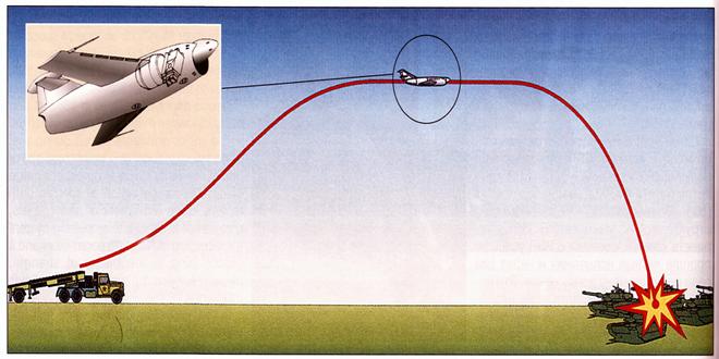 Diagrama de la táctica de los misiles nucleares, Exposición de Armas de La Habana