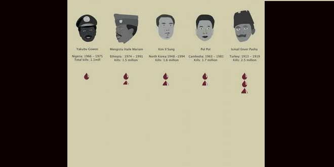 ¿Que dictador acabó con un mayor número de personas?
