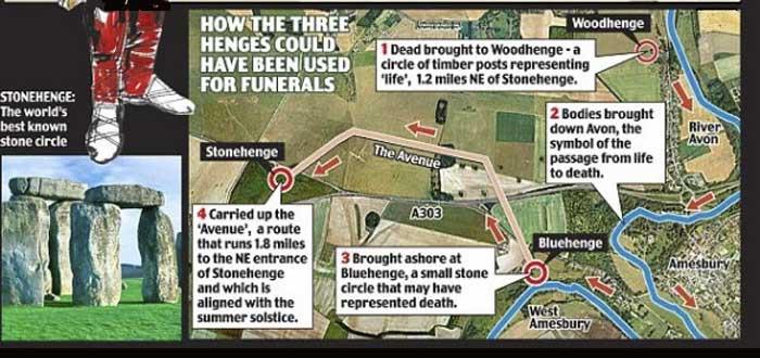 Bluestonehenge, el círculo azul al lado de Stonehenge