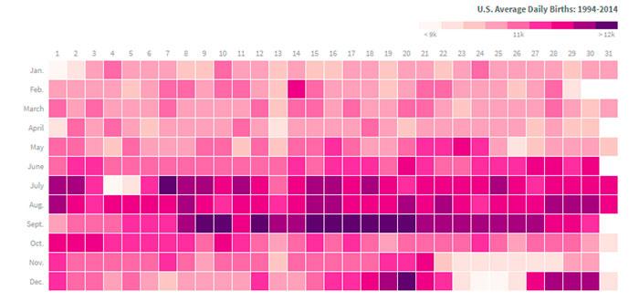¿Qué fecha de cumpleaños se repite más en todo el mundo?