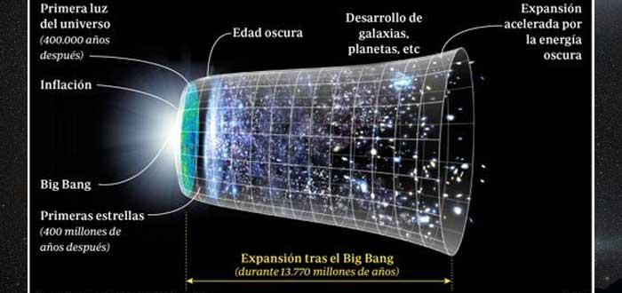 Según Stephen Hawking ¿Qué había antes del Big Bang?
